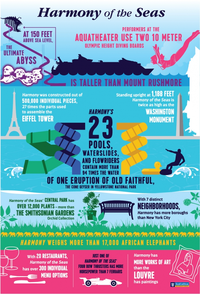 Deep-Diving and High-Flying Stunts Thrill on Harmony of the Seas. Harmony of the Seas General Infographic.